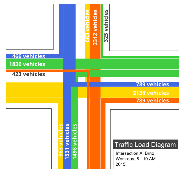 Diagram of traffic flow