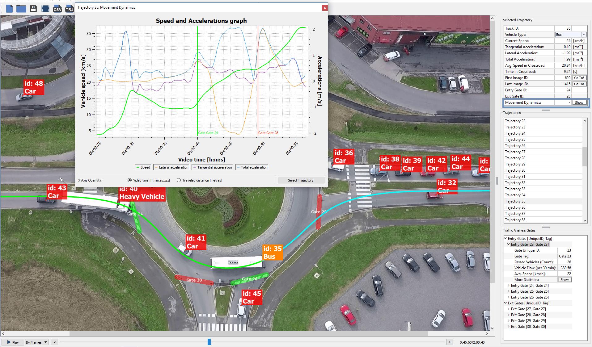 dfs aktualita movement dynamics graph